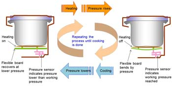 How Does Pressure Cooking Work